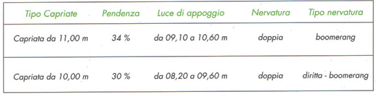 capriata-110-100-1-coperture-scapin-prefabbricati-padova-veneto