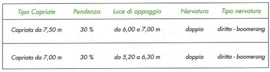 capriata-700-750-1-coperture-scapin-prefabbricati-padova-veneto