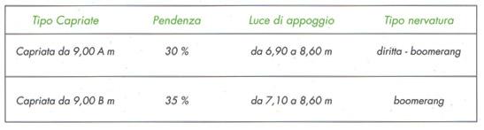 capriata-900-tipo-a-b-1-coperture-scapin-prefabbricati-padova-veneto